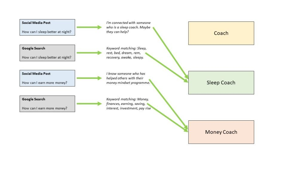 Allow your coaching business to stand out to the right people as a money coach